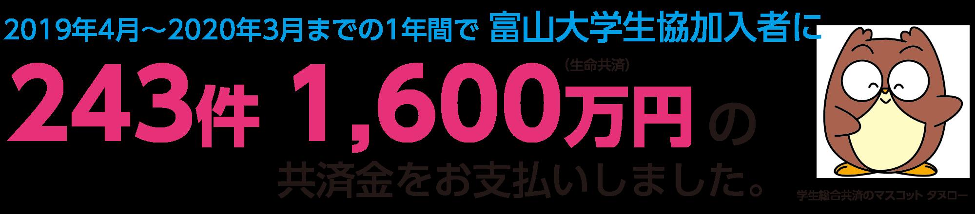 2019年4月〜2020年3月までの1年間で 富山大学生協加入者に243件1,600万円の共済金をお支払いしました。