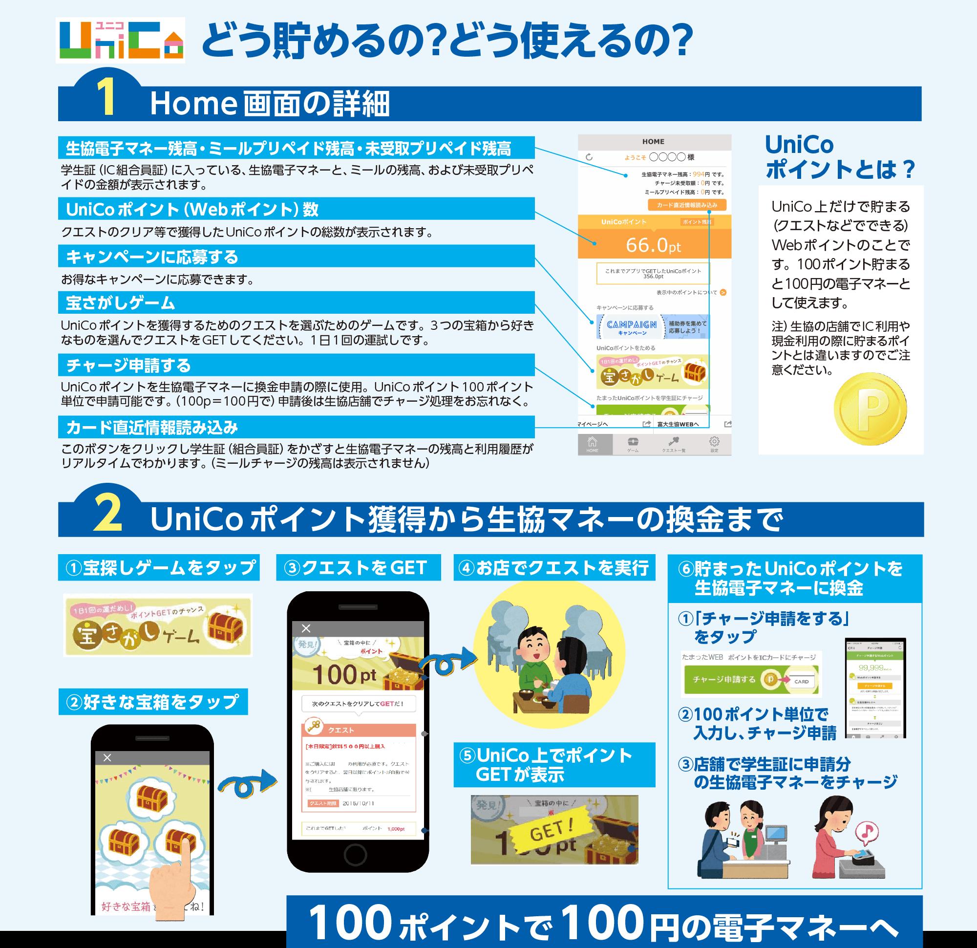 生協アプリ「UniCo」